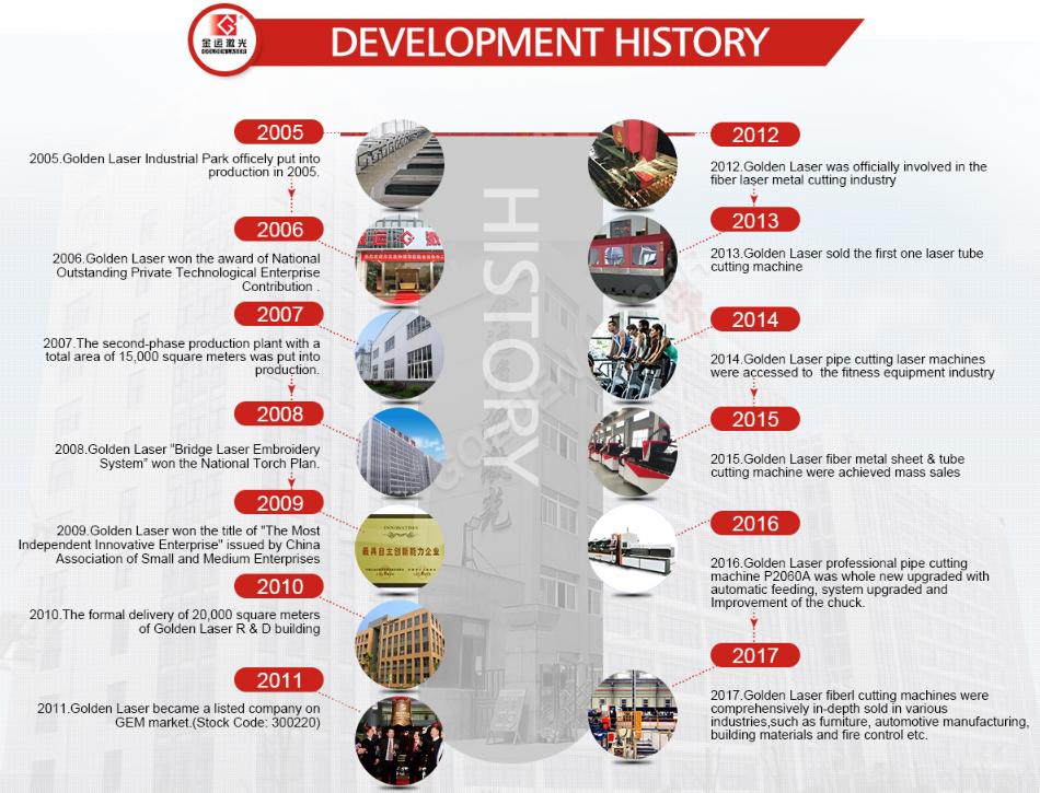 golden laser development history